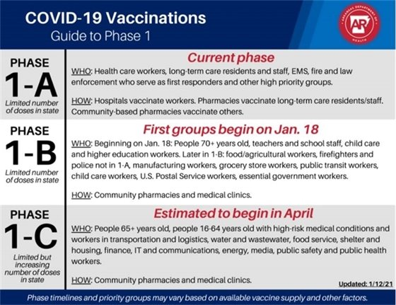 Phases for Vaccinations