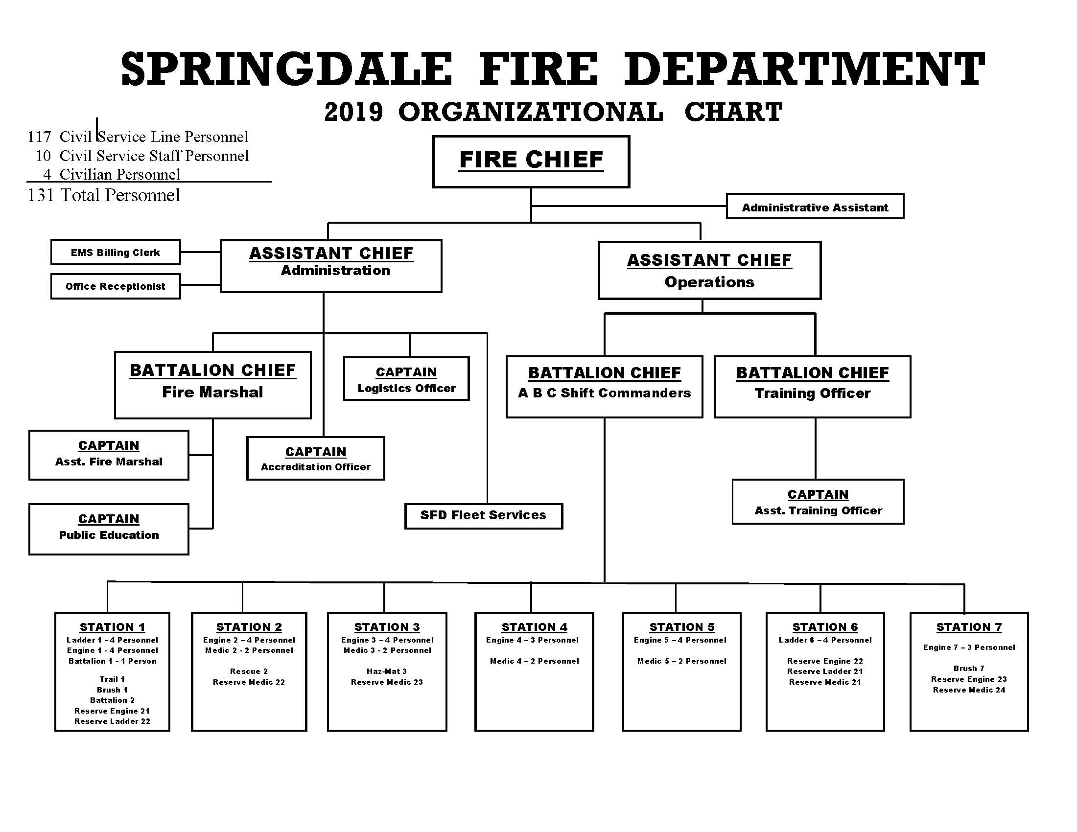 101.03 SFD Organizational Chart with Station 7