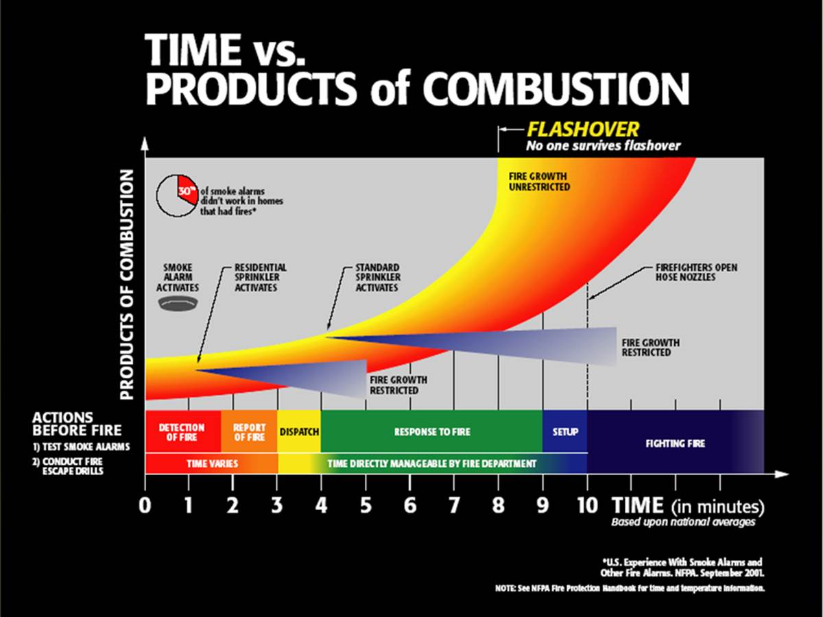 Time vs products of combustion - Copy